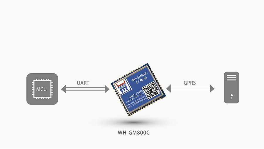 超小体积AT指令GPRS无线通讯模块基本功能