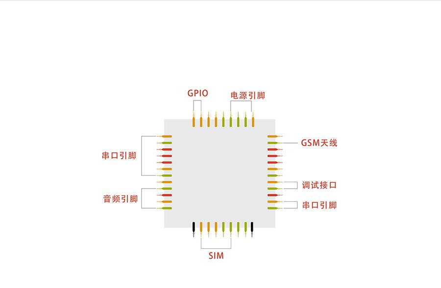 超小体积AT指令GPRS无线通讯模块引脚丰富