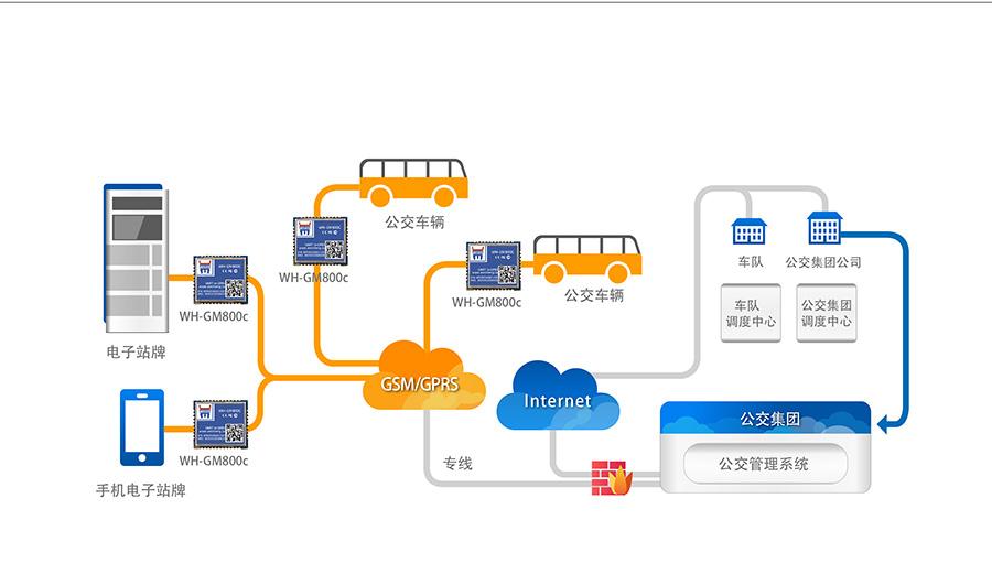 超小体积AT指令GPRS无线通讯模块城市公交实时数据采集解决方案