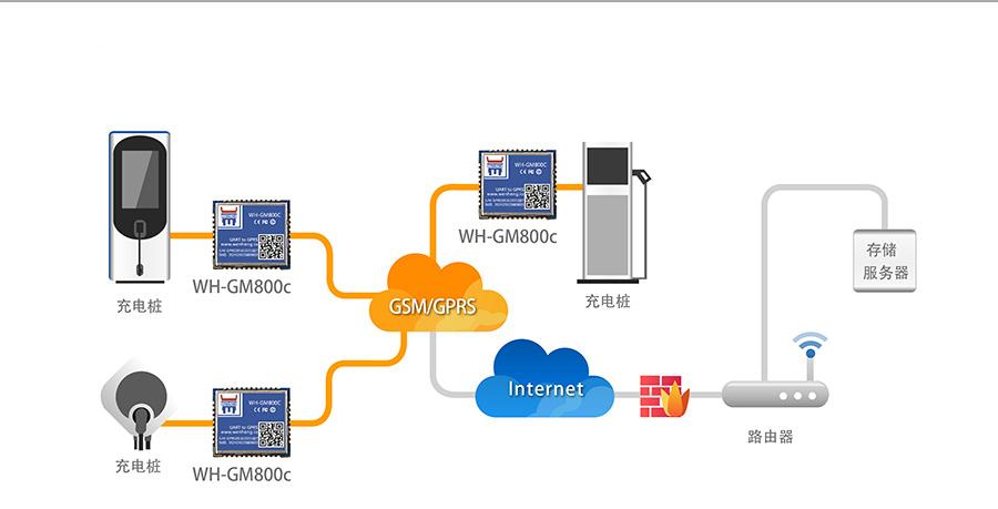 超小体积AT指令GPRS无线通讯模块充电桩数据实时传输解决方案