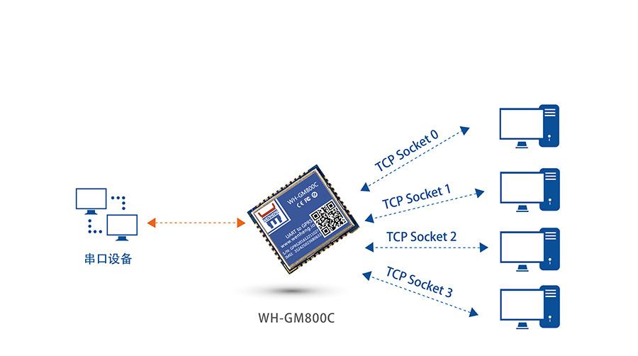 超小体积AT指令GPRS无线通讯模块