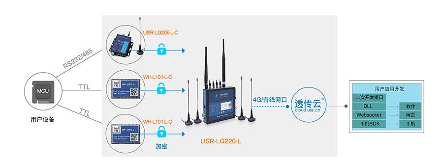 LoRa无线传输协议+自组网