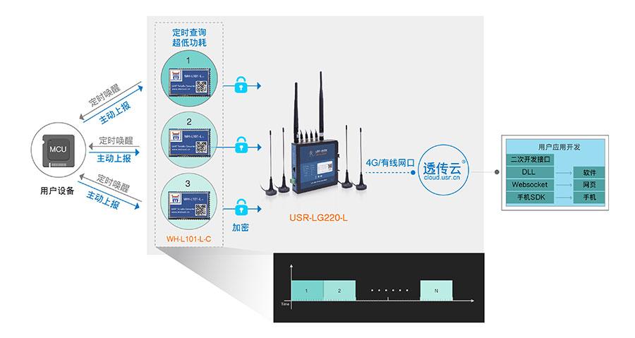 LoRa无线通讯协议的节点上报模式