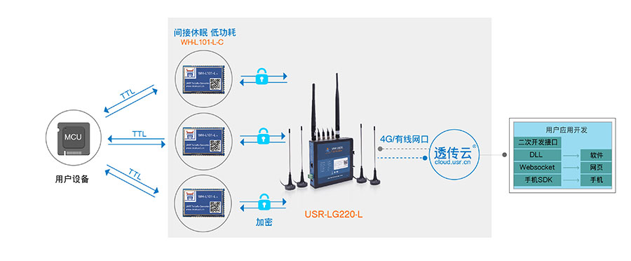 LoRa无线通讯协议的唤醒轮询模式