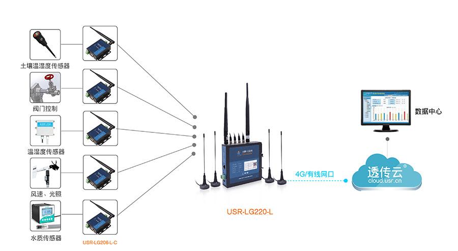 LoRa无线通讯系统的智慧农业解决方案