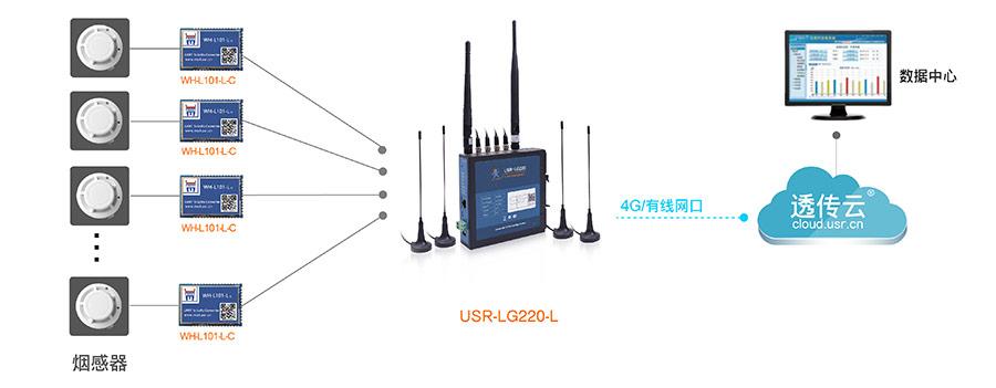 LoRa无线通讯系统的智能烟感报警解决方案
