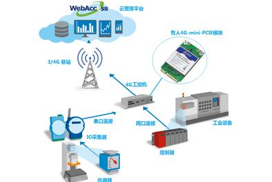 研华工控机使用有人4G模块联网方案