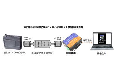 串口服务器连接西门子S7-200系列PLC下载程序示例
