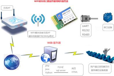 有人物联网详述C32系列WiFi模块以HTTP post方式向yeelink物联网平台提交数据