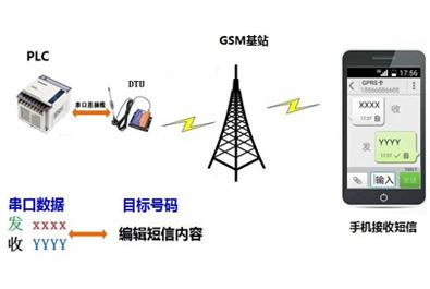 西门子S7-200 PLC发送短信报警应用方案